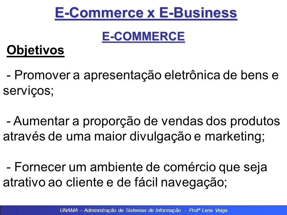 E-Commerce x E-Business E-COMMERCE Objetivos - Promover a apresentação eletrônica de bens e serviços; - Aumentar a proporção de vendas dos produtos através de uma maior divulgação e marketing; - Fornecer um ambiente de comércio que seja atrativo ao cliente e de fácil navegação; UNAMA – Administração de Sistemas de Informação - Profª Lena Veiga