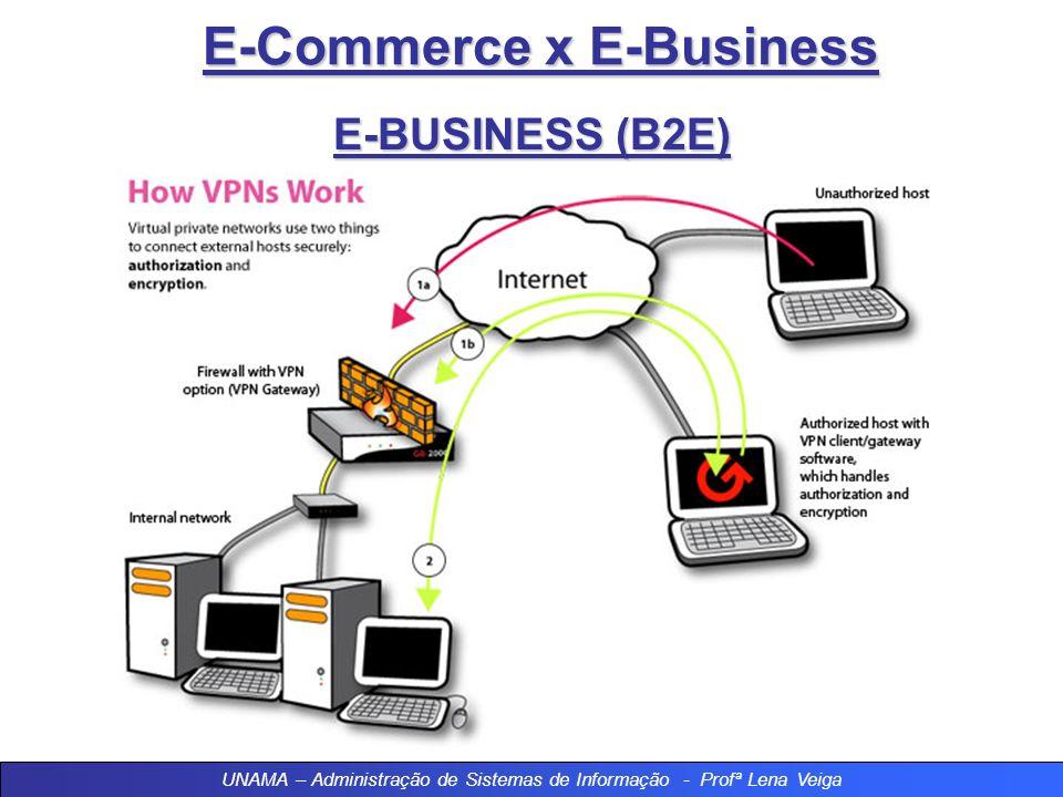 E-Commerce x E-Business E-BUSINESS (B2E) UNAMA – Administração de Sistemas de Informação - Profª Lena Veiga