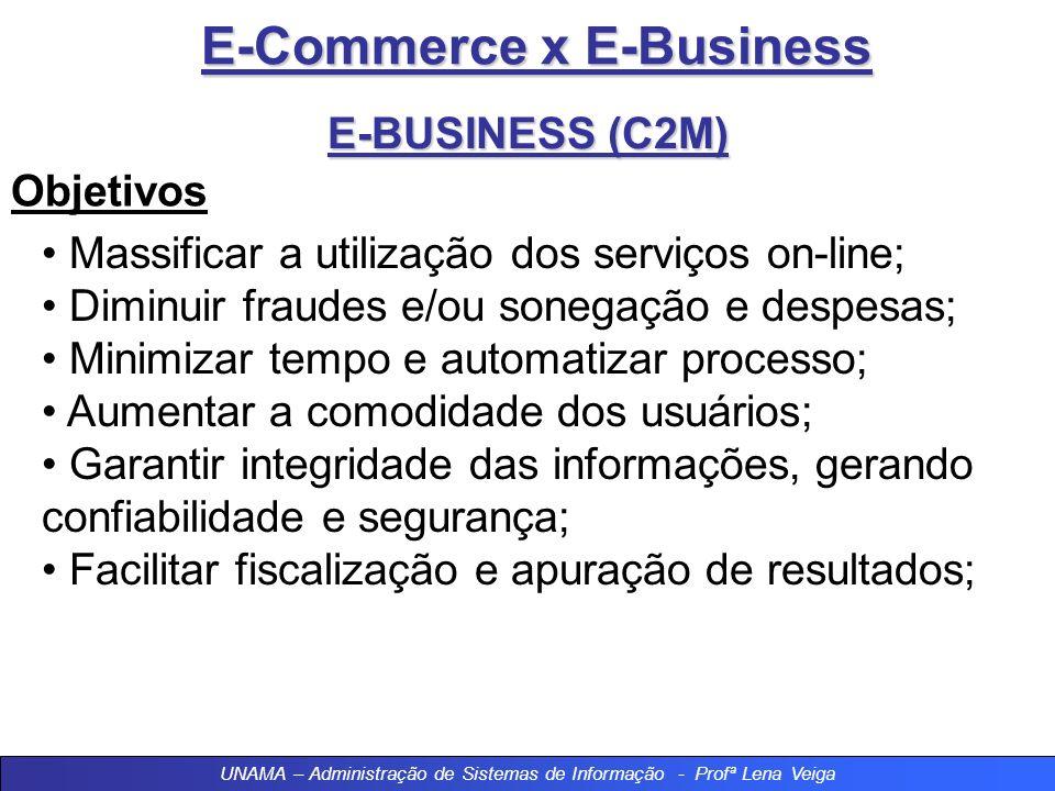 E-Commerce x E-Business E-BUSINESS (C2M) Objetivos Massificar a utilização dos serviços on-line; Diminuir fraudes e/ou sonegação e despesas; Minimizar tempo e automatizar processo; Aumentar a comodidade dos usuários; Garantir integridade das informações, gerando confiabilidade e segurança; Facilitar fiscalização e apuração de resultados; UNAMA – Administração de Sistemas de Informação - Profª Lena Veiga