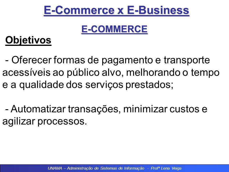 E-Commerce x E-Business E-COMMERCE Objetivos - Oferecer formas de pagamento e transporte acessíveis ao público alvo, melhorando o tempo e a qualidade dos serviços prestados; - Automatizar transações, minimizar custos e agilizar processos.