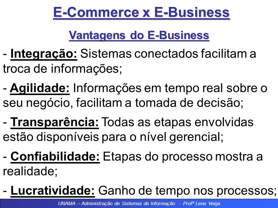 E-Commerce x E-Business Vantagens do E-Business - Integração: Sistemas conectados facilitam a troca de informações; - Agilidade: Informações em tempo real sobre o seu negócio, facilitam a tomada de decisão; - Transparência: Todas as etapas envolvidas estão disponíveis para o nível gerencial; - Confiabilidade: Etapas do processo mostra a realidade; - Lucratividade: Ganho de tempo nos processos; UNAMA – Administração de Sistemas de Informação - Profª Lena Veiga
