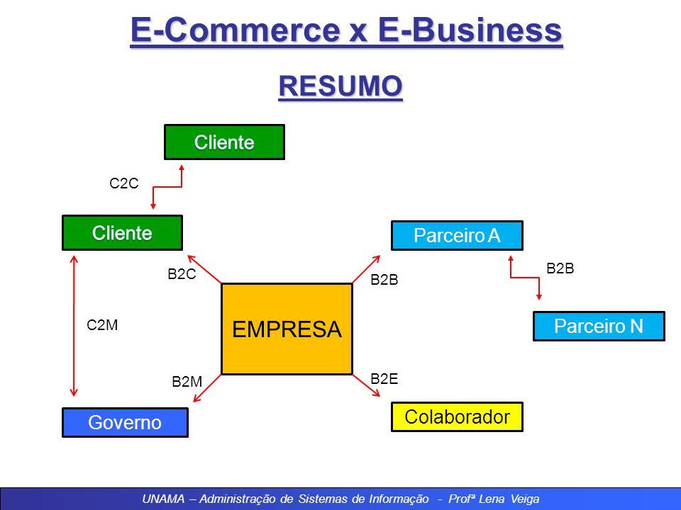 E-Commerce x E-Business RESUMO EMPRESA Governo Colaborador Parceiro A Parceiro N B2C B2M B2B B2E B2B C2C C2M UNAMA – Administração de Sistemas de Informação - Profª Lena Veiga