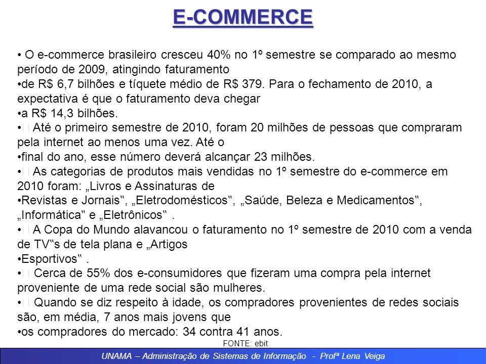 E-COMMERCE O e-commerce brasileiro cresceu 40% no 1º semestre se comparado ao mesmo período de 2009, atingindo faturamento de R$ 6,7 bilhões e tíquete médio de R$ 379.