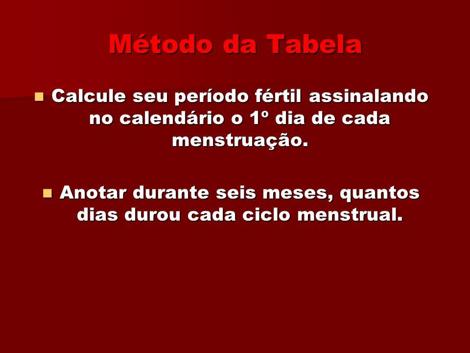 Método de Temperatura Corporal Basal (TBC)