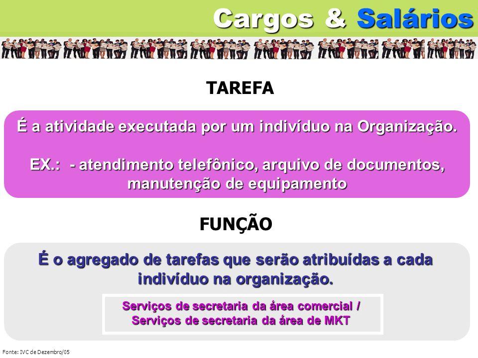 EX.: Serviços de uma secretária da área comercial POSIÇÃO: Cargos & Salários É um acúmulo de tarefas que justifica um trabalhador.