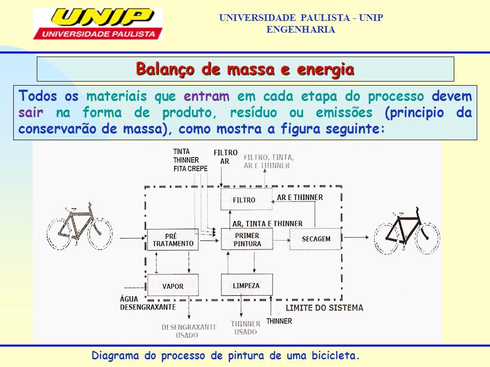 Conhecendo-se, os caminhos dos materiais através do processo pode- se (dados levantados e obedecendo ao principio de conservarão de massa) atribuir valores numéricos a cada fluxo (Figura abaixo).