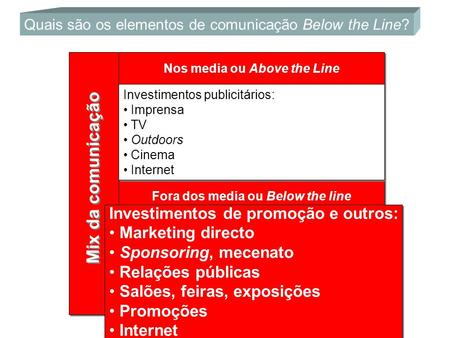 Nos media ou Above the Line Fora dos media ou Below the line