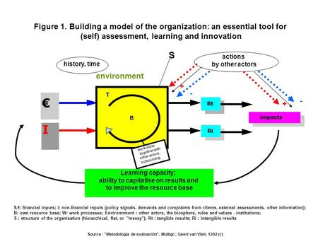€ I Rt Ri impacts S Figure 1. Building a model of the organization: an essential tool for (self) assessment, learning and innovation Source : Metodología.