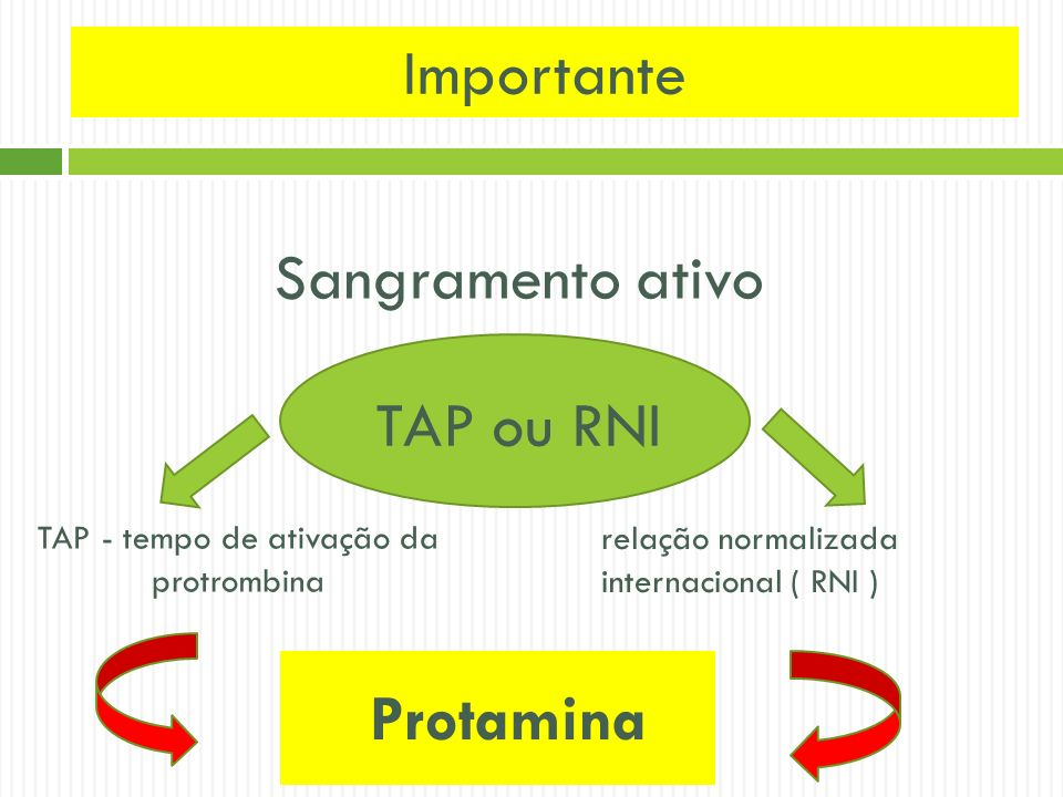 Importante Sangramento ativo TAP ou RNI