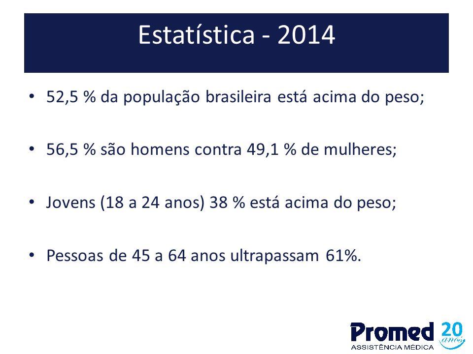 Estatística - 2014 52,5 % da população brasileira está acima do peso;