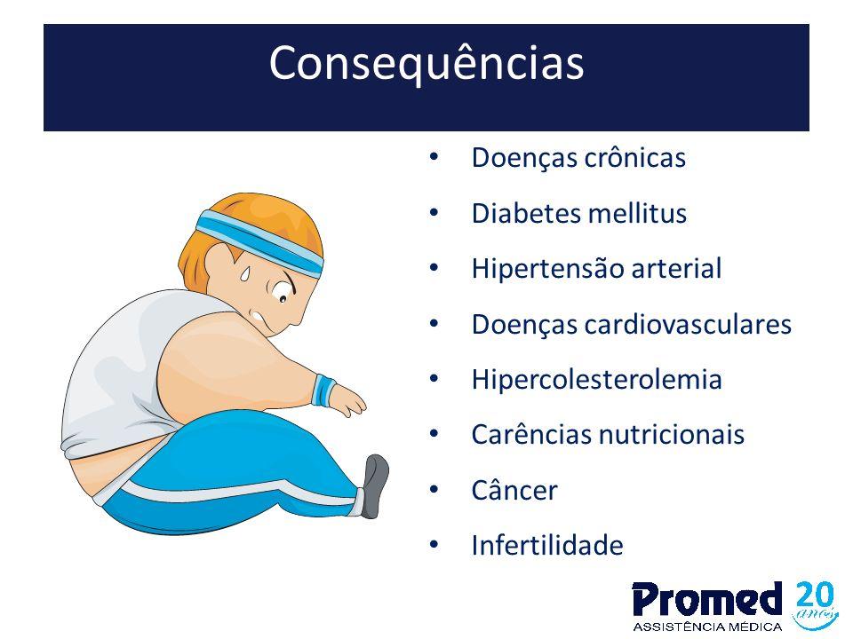 Consequências Doenças crônicas Diabetes mellitus Hipertensão arterial