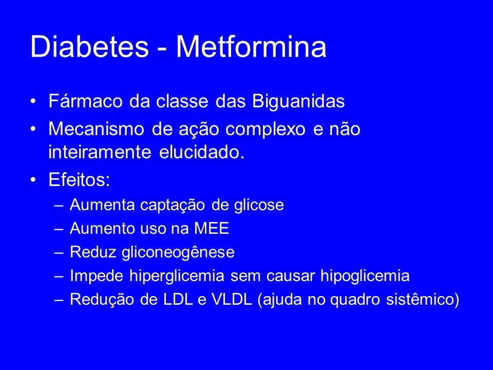 Diabetes - Metformina Fármaco da classe das Biguanidas