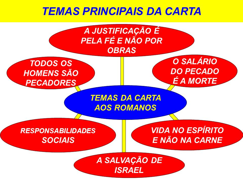 TEMAS PRINCIPAIS DA CARTA