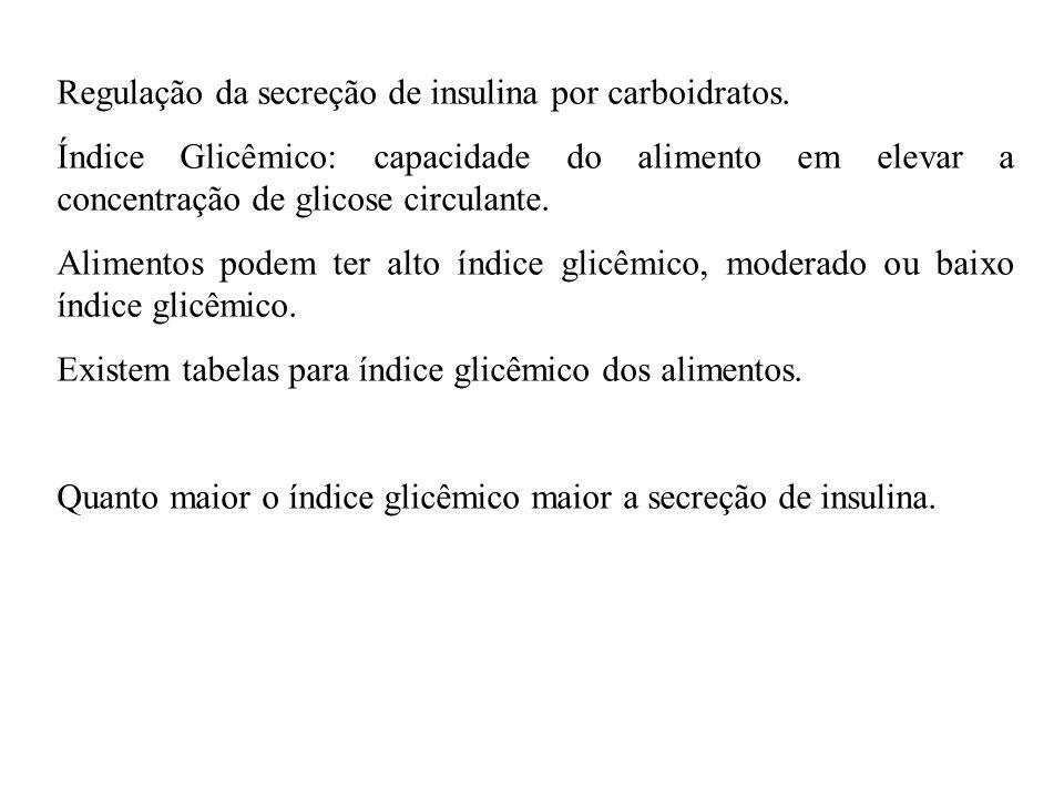 Regulação da secreção de insulina por carboidratos.