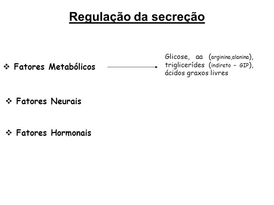 Regulação da secreção Fatores Metabólicos Fatores Neurais