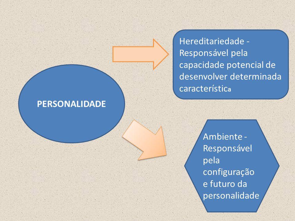 Hereditariedade - Responsável pela capacidade potencial de desenvolver determinada característica