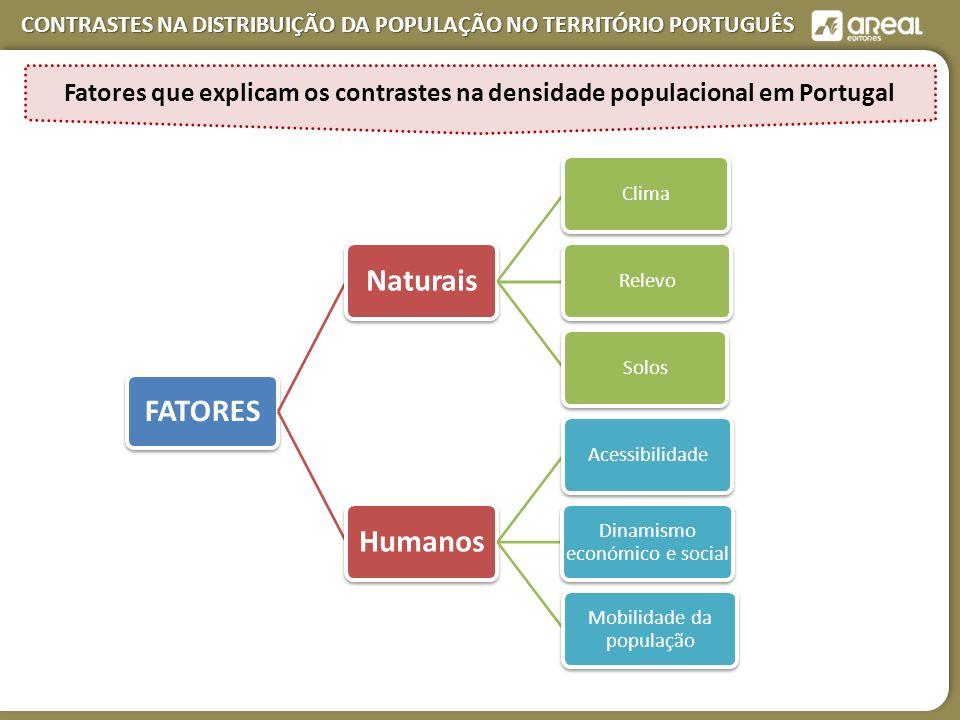 FATORES Naturais Humanos