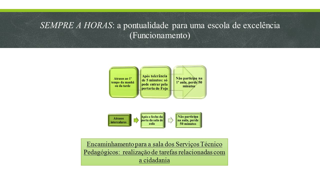 SEMPRE A HORAS: a pontualidade para uma escola de excelência (Funcionamento)