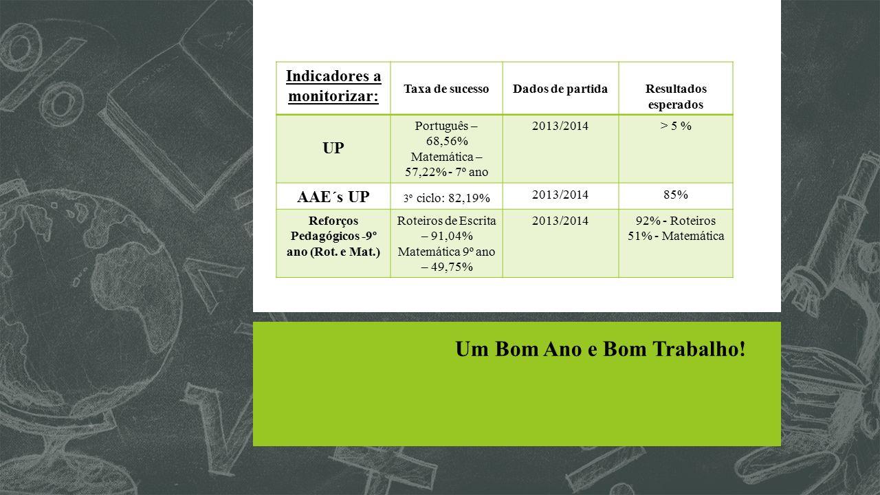 Indicadores a monitorizar: Reforços Pedagógicos -9º ano (Rot. e Mat.)