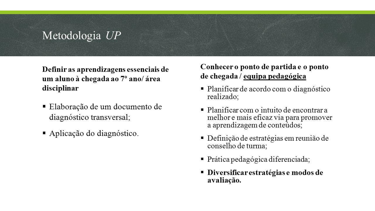 Metodologia UP Elaboração de um documento de diagnóstico transversal;
