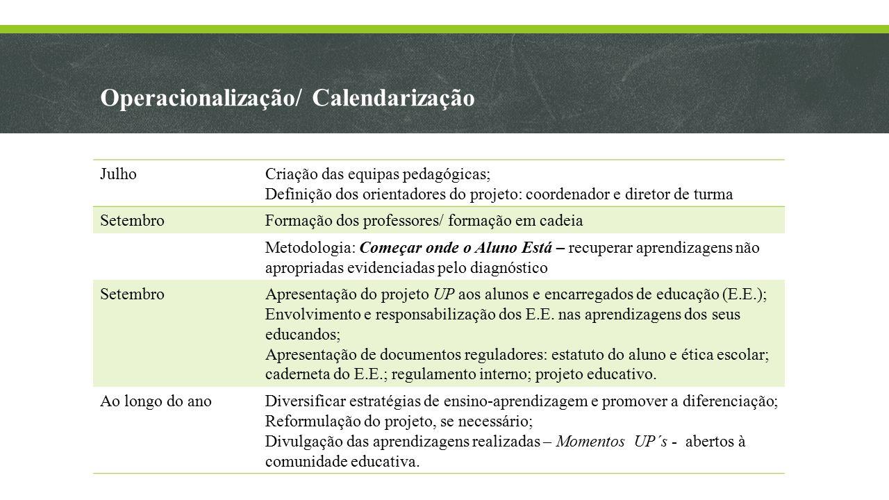 Operacionalização/ Calendarização