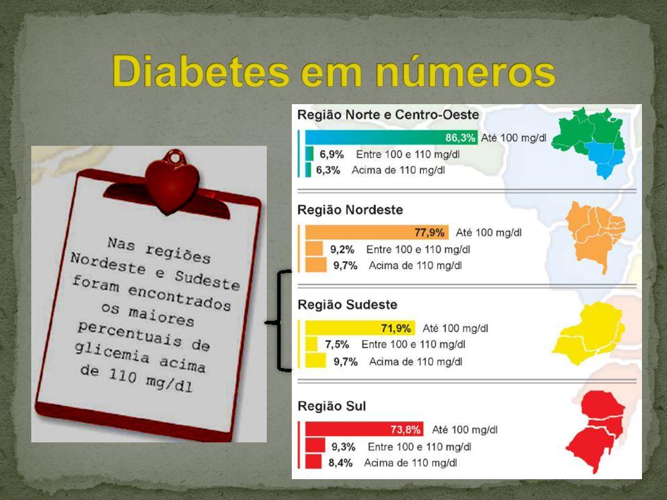 Diabetes em números