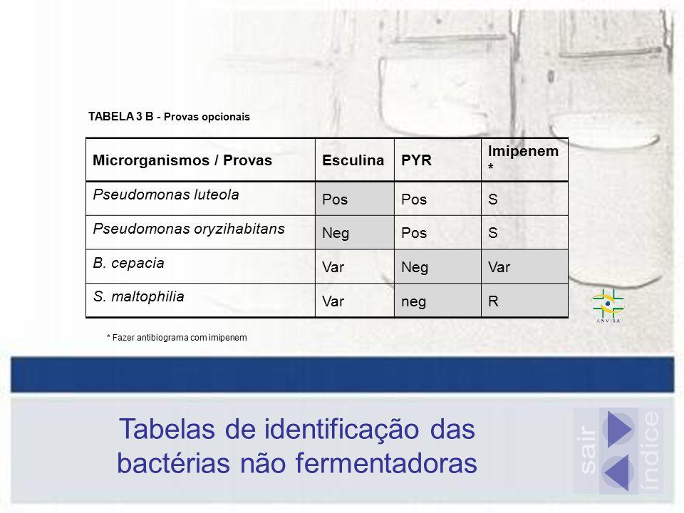 Tabelas de identificação das bactérias não fermentadoras