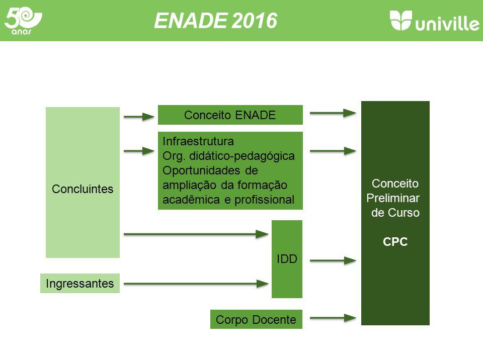 ENADE 2016 Conceito ENADE Infraestrutura Org. didático-pedagógica
