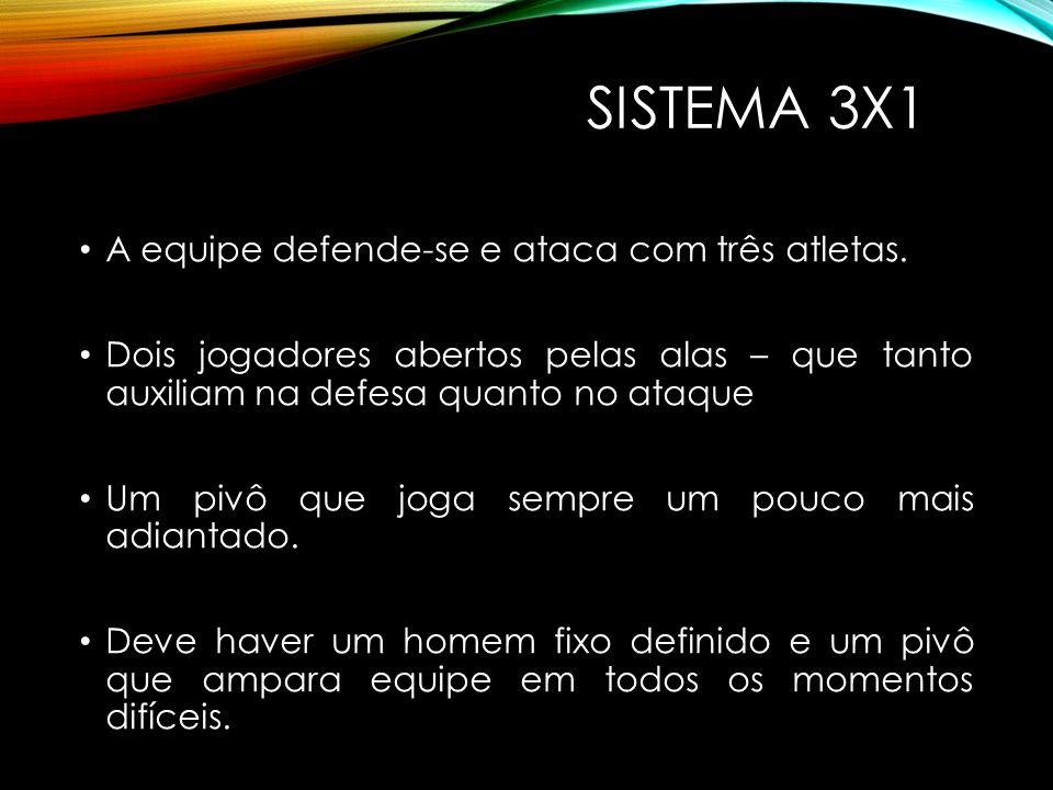SISTEMA 3x1 A equipe defende-se e ataca com três atletas.