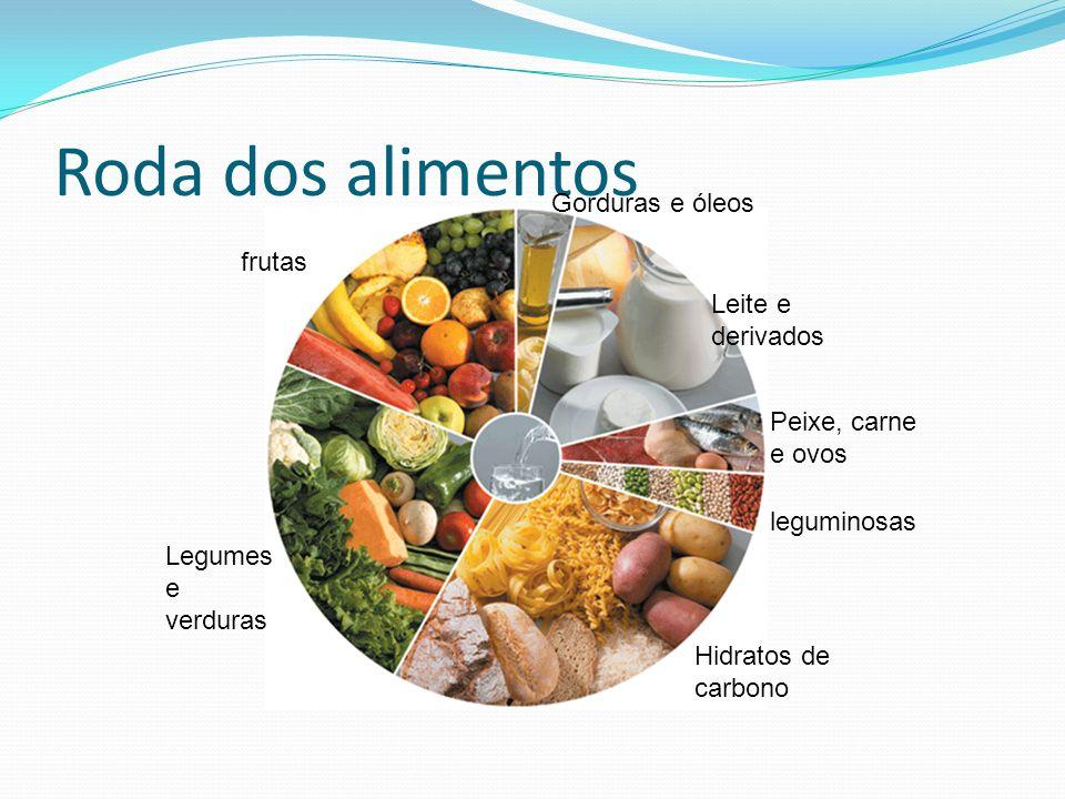 Roda dos alimentos Gorduras e óleos frutas Leite e derivados