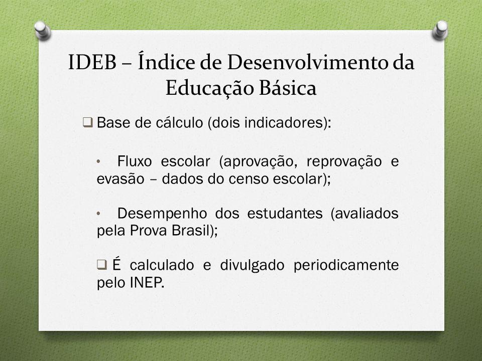 IDEB – Índice de Desenvolvimento da Educação Básica