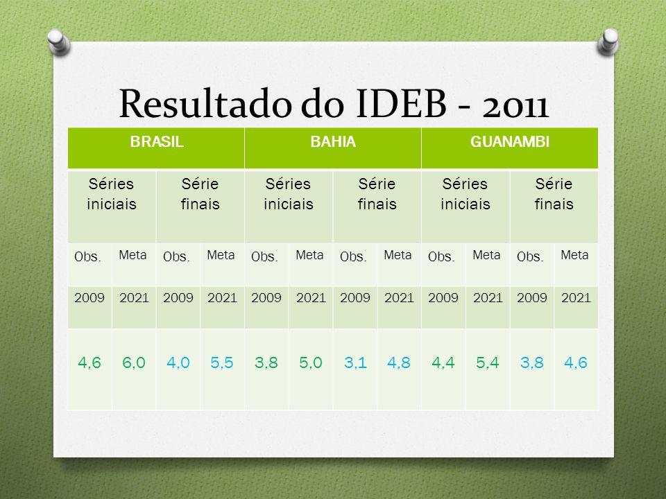 Resultado do IDEB - 2011 BRASIL BAHIA GUANAMBI Séries iniciais