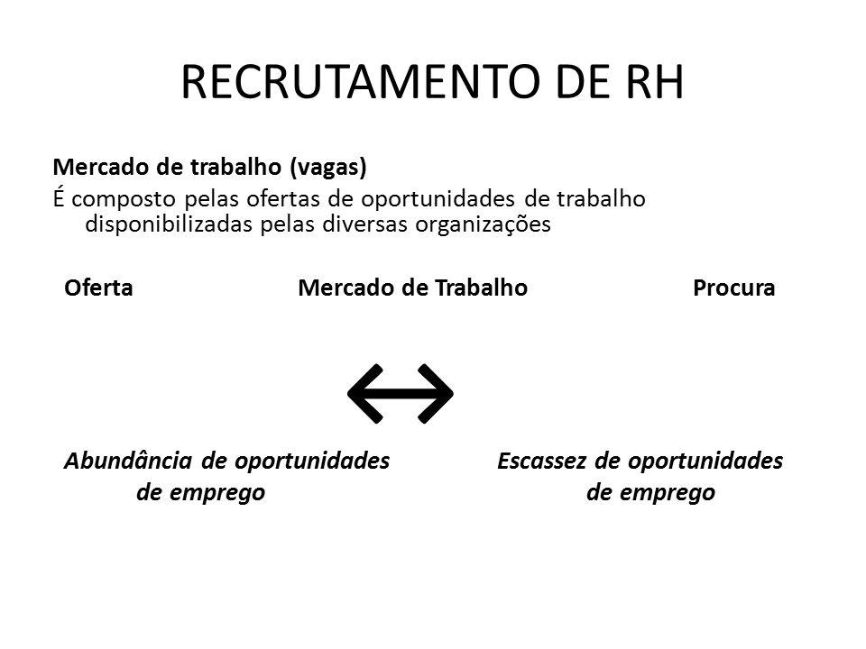 ↔ RECRUTAMENTO DE RH Mercado de trabalho (vagas)