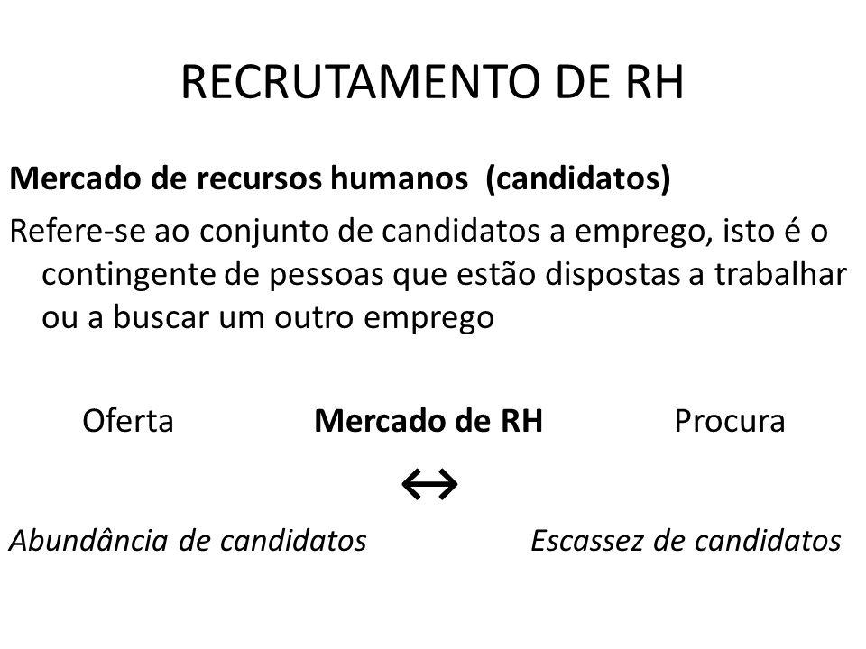 RECRUTAMENTO DE RH ↔ Mercado de recursos humanos (candidatos)
