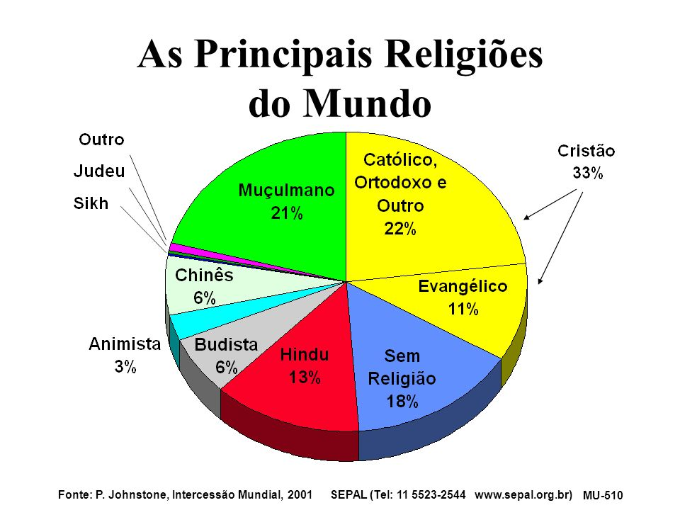 As principais religiões do mundo
