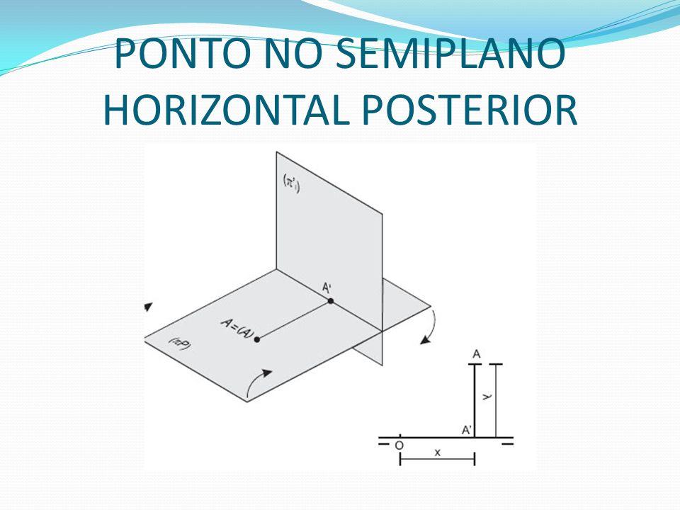 PONTO NO SEMIPLANO HORIZONTAL POSTERIOR