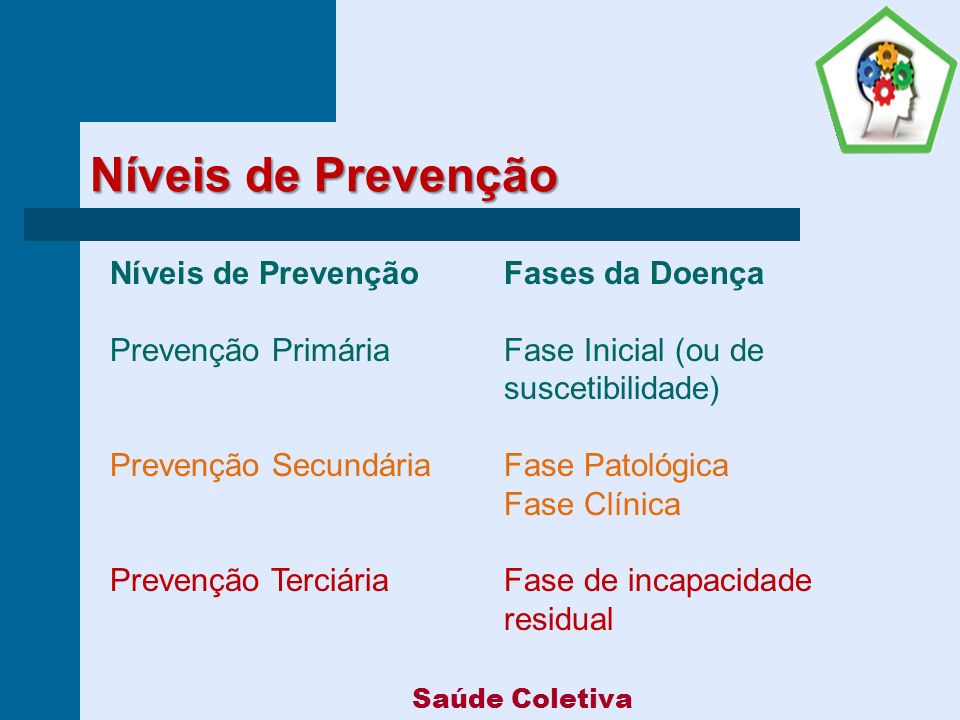Níveis de Prevenção Níveis de Prevenção Fases da Doença