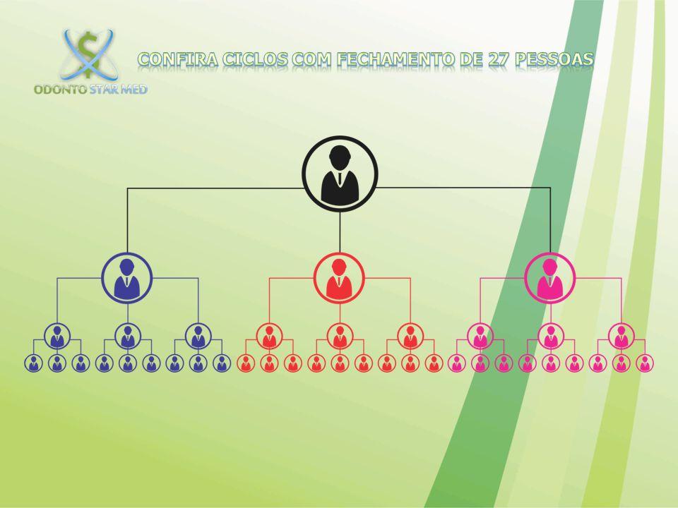 CONFIRA CICLOS COM FECHAMENTO DE 27 PESSOAS