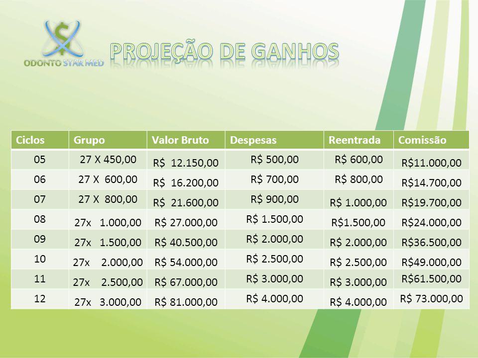PROJEÇÃO DE ganhos Ciclos Grupo Valor Bruto Despesas Reentrada