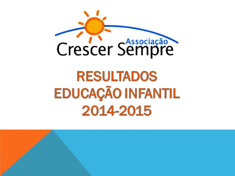 RESULTADOS EDUCAÇÃO INFANTIL 2014-2015