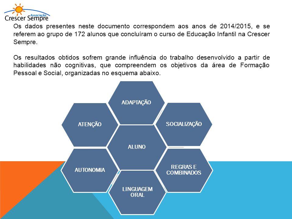 Os dados presentes neste documento correspondem aos anos de 2014/2015, e se referem ao grupo de 172 alunos que concluíram o curso de Educação Infantil na Crescer Sempre.