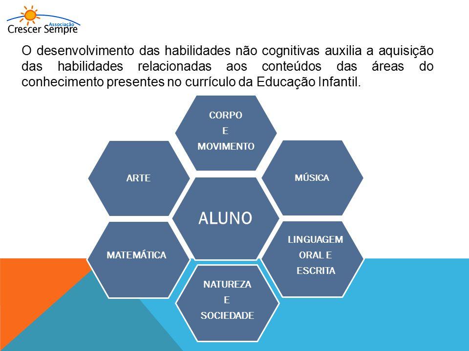 O desenvolvimento das habilidades não cognitivas auxilia a aquisição das habilidades relacionadas aos conteúdos das áreas do conhecimento presentes no currículo da Educação Infantil.
