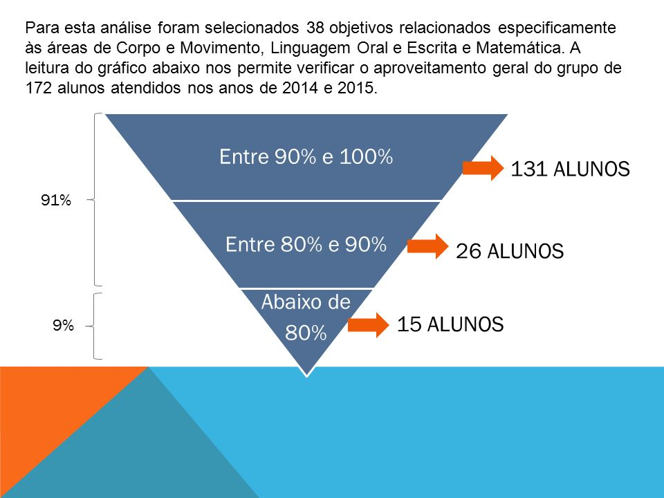 Entre 90% e 100% Entre 80% e 90% Abaixo de 80% 131 ALUNOS 26 ALUNOS