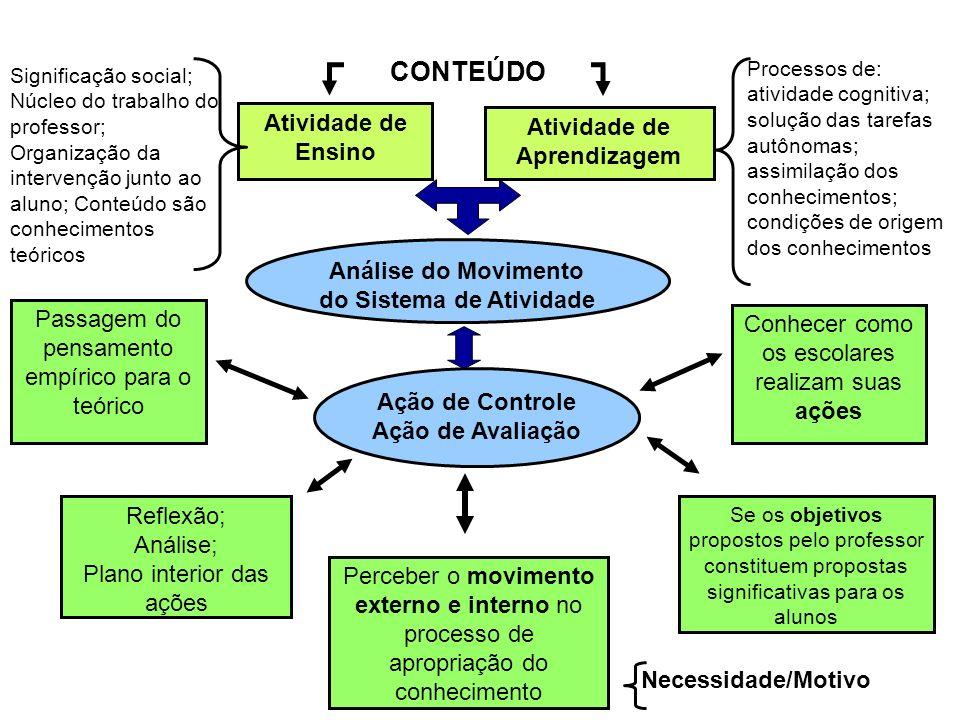 Atividade de Aprendizagem Análise do Movimento do Sistema de Atividade