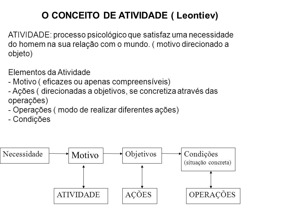O CONCEITO DE ATIVIDADE ( Leontiev)
