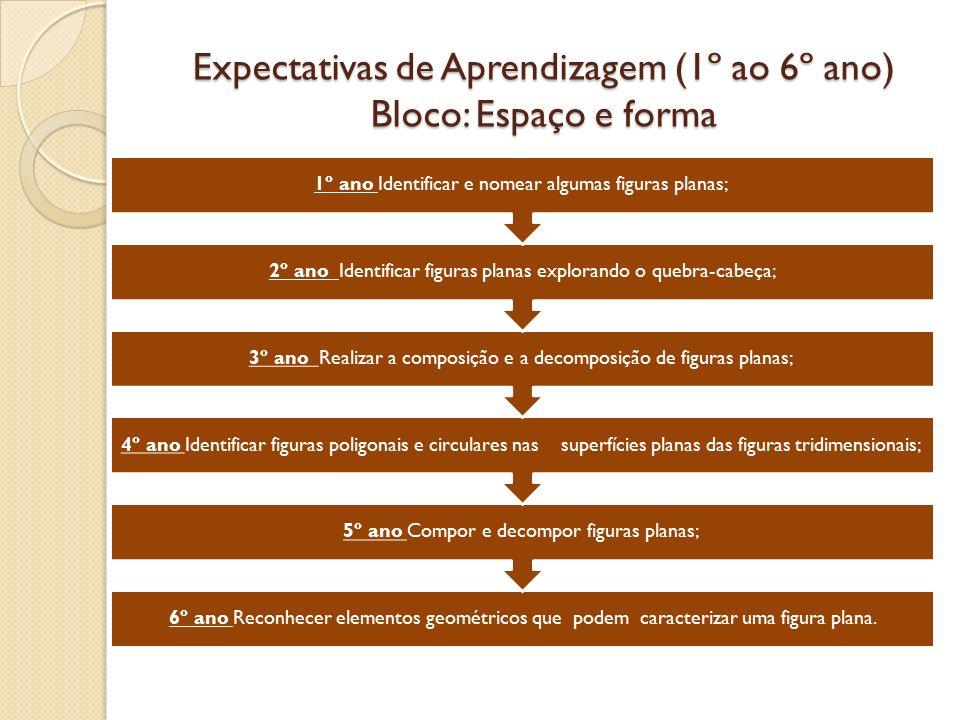 Expectativas de Aprendizagem (1º ao 6º ano) Bloco: Espaço e forma