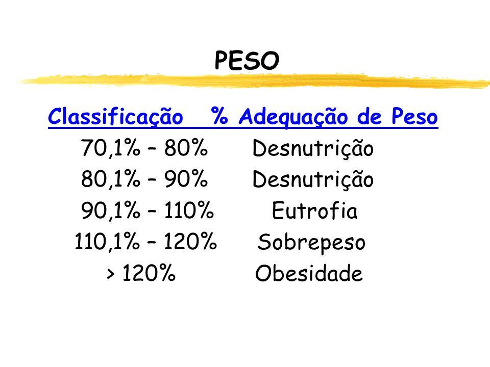 PESO Classificação % Adequação de Peso 70,1% – 80% Desnutrição
