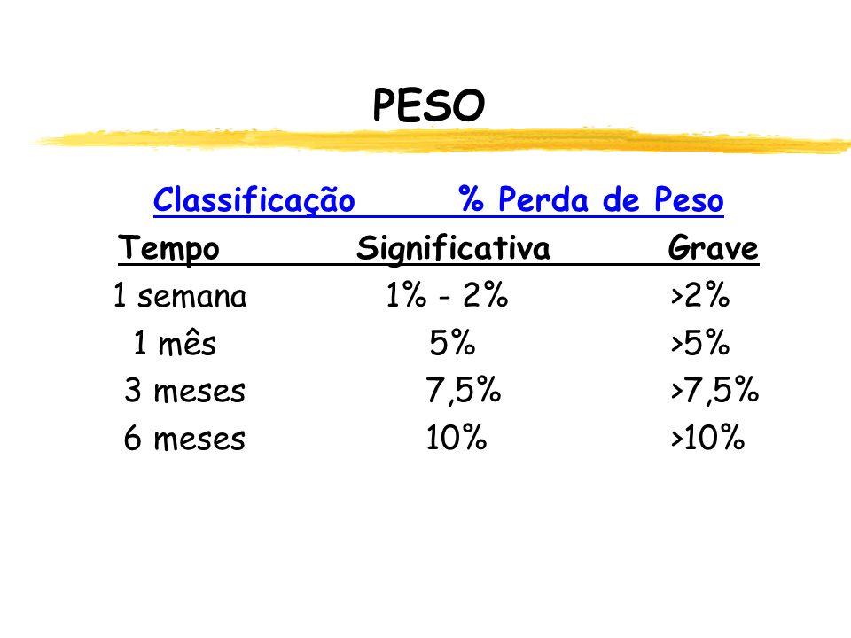 Classificação % Perda de Peso Tempo Significativa Grave