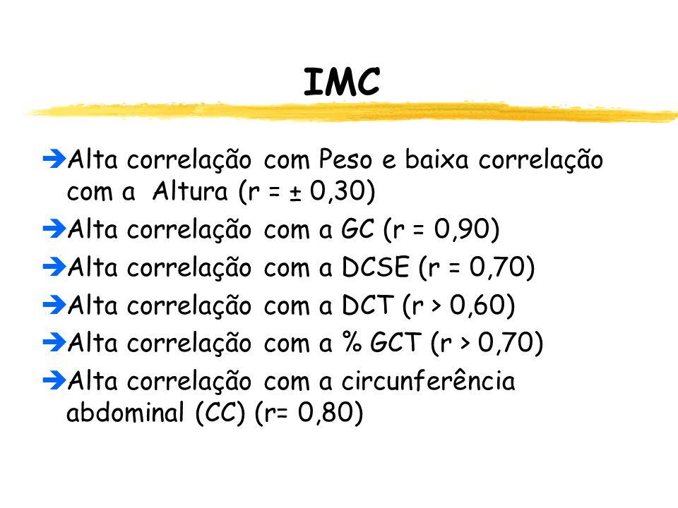 IMC Alta correlação com Peso e baixa correlação com a Altura (r = ± 0,30) Alta correlação com a GC (r = 0,90)