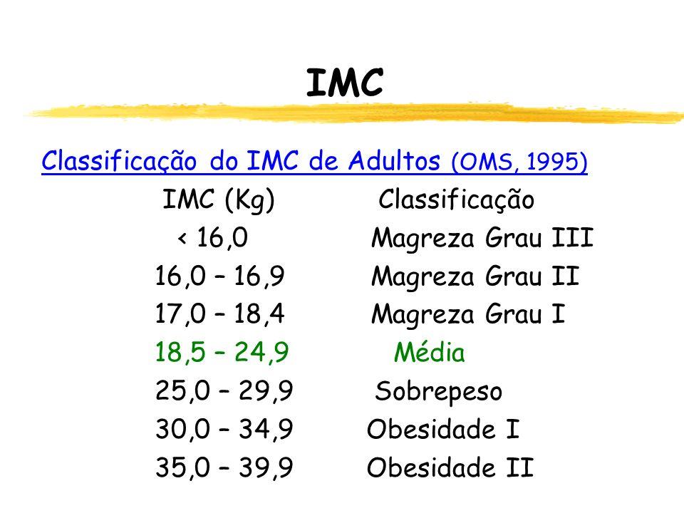 IMC Classificação do IMC de Adultos (OMS, 1995) IMC (Kg) Classificação